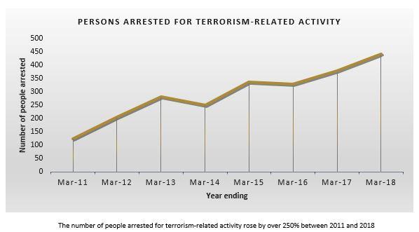 Terrorist Attack Page