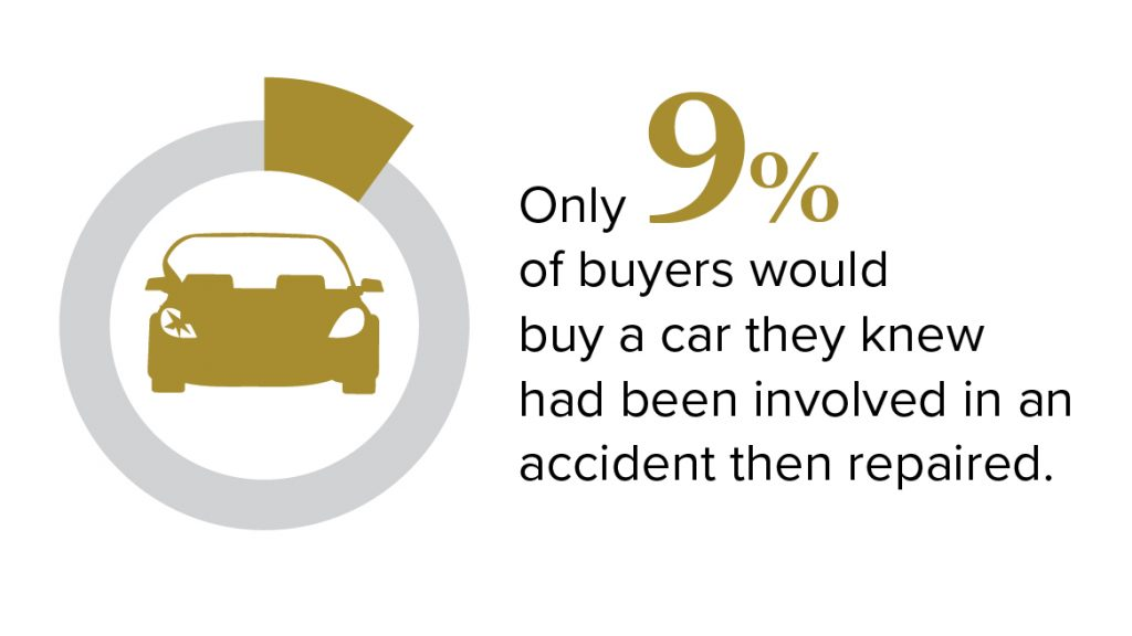 Diminution statistics - only 9% buy a repaired car