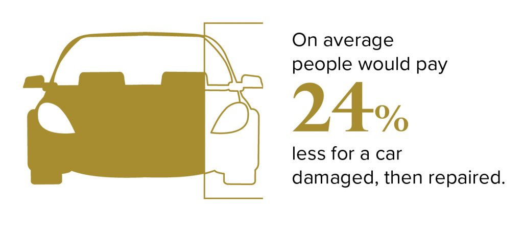 Diminution statistics - most people pay 24% less for a damaged car