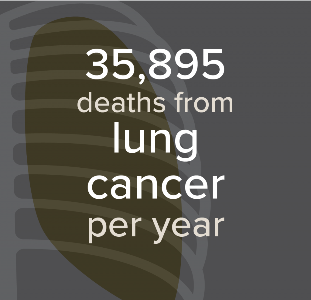 35,895 deaths from lung cancer
