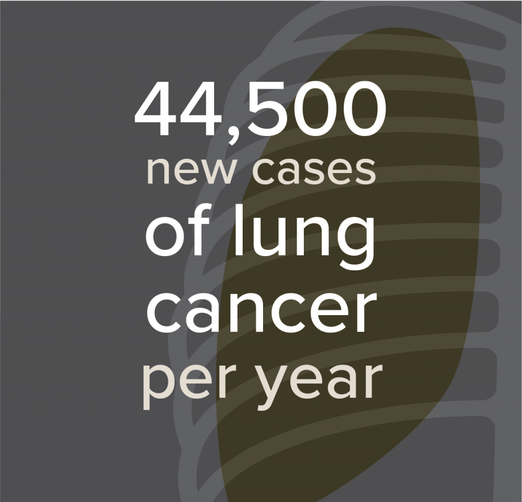 44,500 new cases of lung cancer.