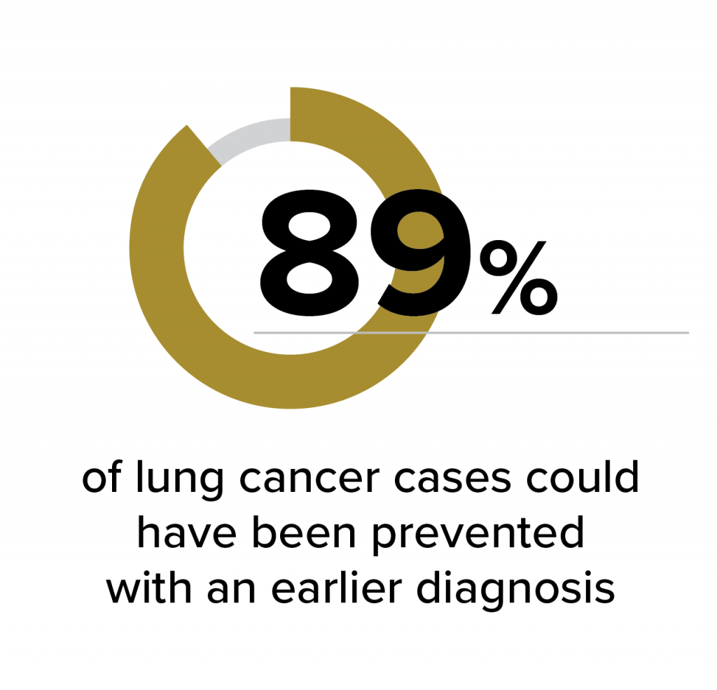 89% of lung cancer preventable with earlier disagnosis