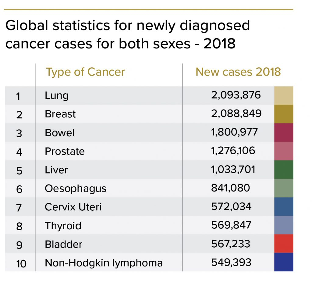 Statistics for diagnosed cancer cases
