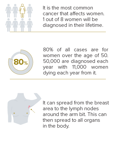 Breast Cancer Graphics